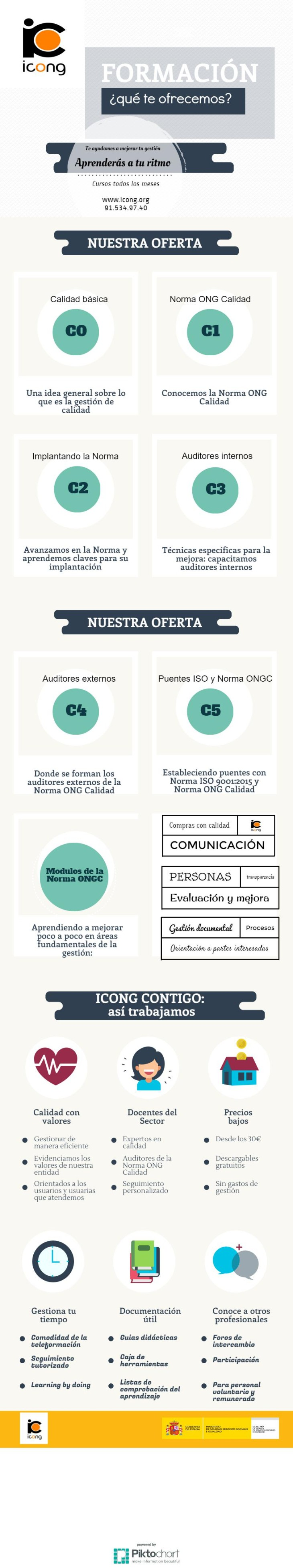 infografia-formacion-icong